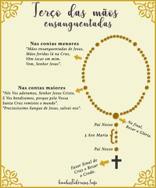 Como rezar o terço das mãos ensanguentadas de jesus