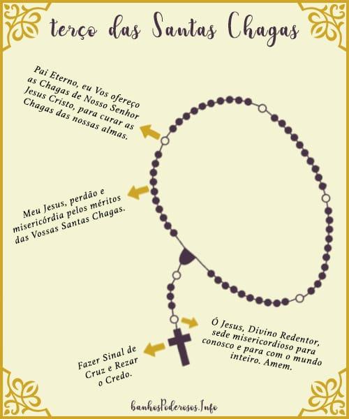 Como rezar o Terço das Santas Chagas de hoje