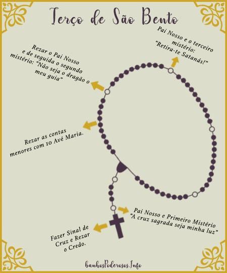 Como rezar o terço de São Bento