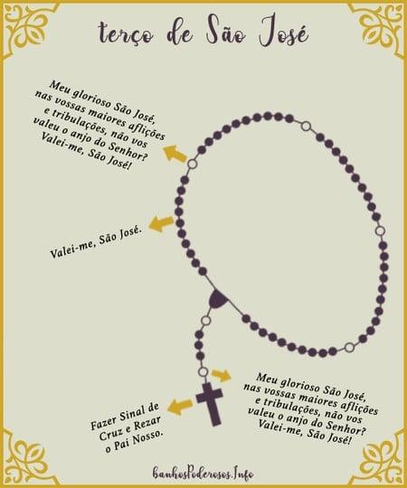 Como rezar o terço de São José