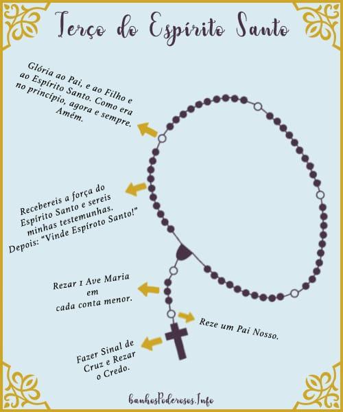Como rezar o terço do divino espirito santo