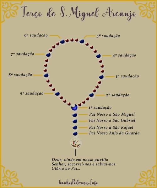 Como rezar o terço de São Miguel Arcanjo passo a passo